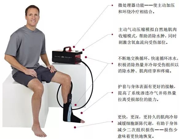 冷疗加压系统对前交叉韧带重建术后康复的五个益处